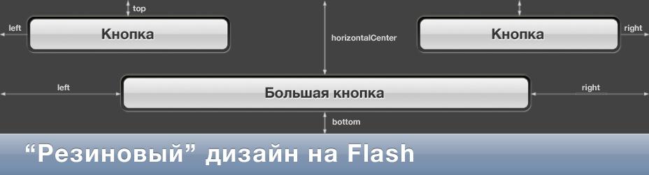 Резиновый дизайн на Flash